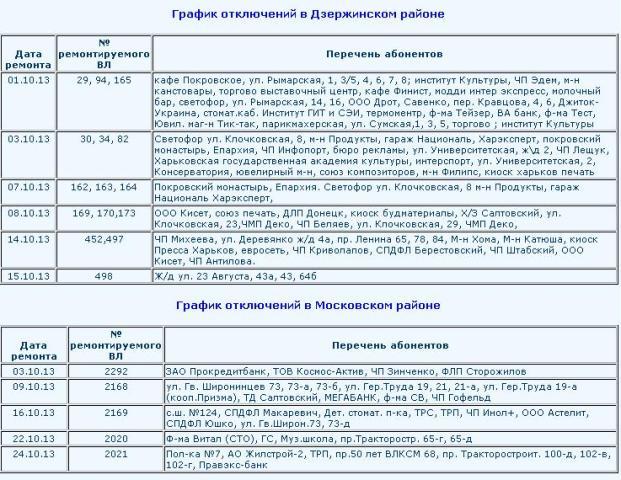 харьков графика:
