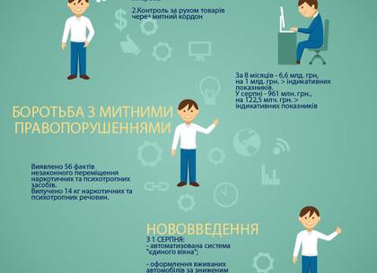 Вбюджет столицы Украины поступили 11,7 млрд грн