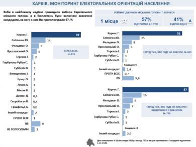 57% харьковчан выберут мэром Геннадия Кернеса