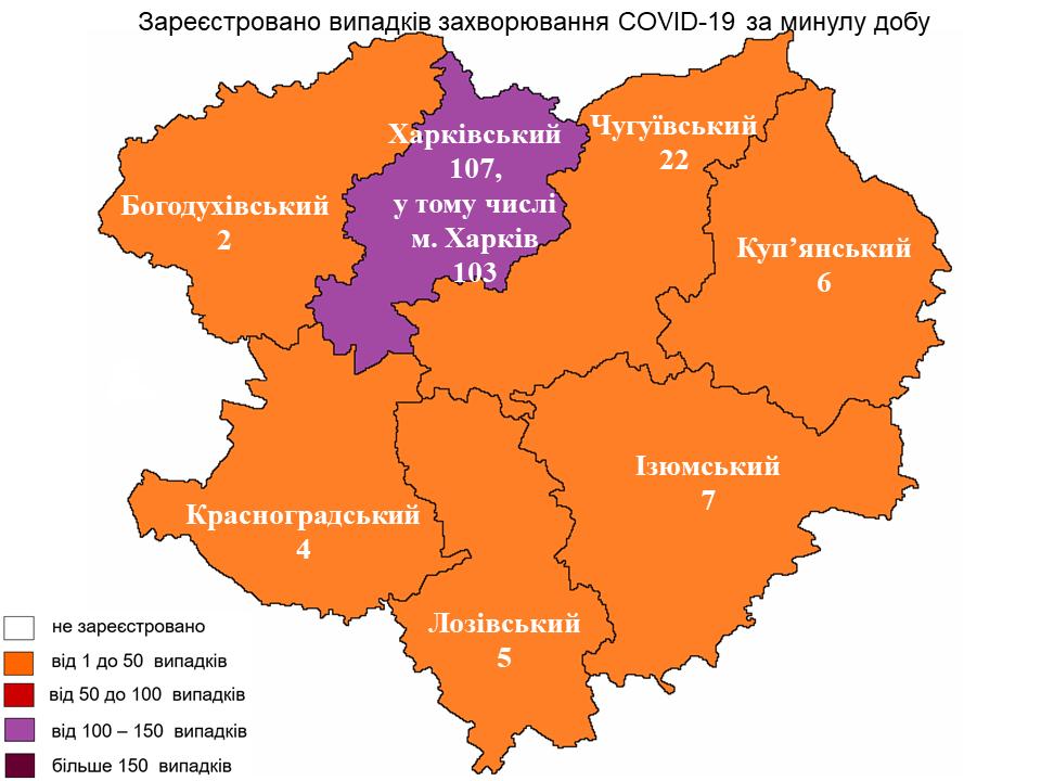 За прошедшие сутки в Харьковской области лабораторно зарегистрирован 153 новый случай заражения коронавирусом.