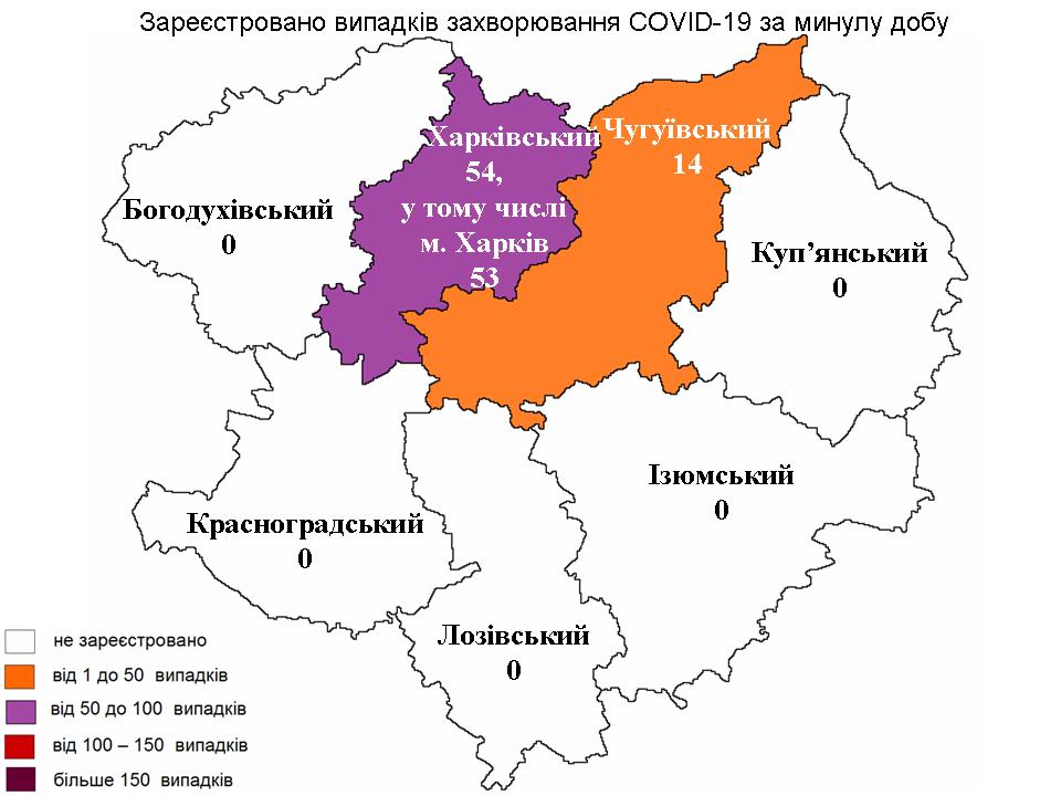 За прошедшие сутки в Харьковской области лабораторно зарегистрировано 68 новых случев заражения коронавирусом.