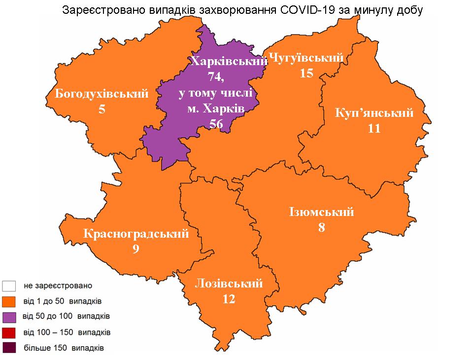 За прошедшие сутки в Харьковской области лабораторно зарегистрировано 134 новых случая заражения коронавирусом