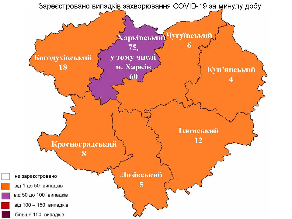 В Харьковской области лабораторно зарегистрировано 128 новых случаев заражения коронавирусом.