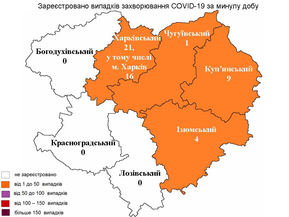 За прошедшие сутки в Харьковской области лабораторно зарегистрирован 35 новых случаев заражения коронавирусом.